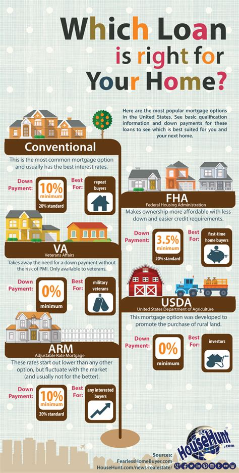 which home loan is right for your home infographic