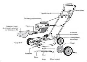 guideline for rotary lawn mower parts