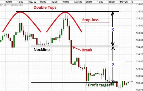 chart pattern finder software double top breakdown the double top chart pattern works