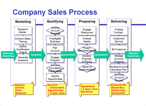 sales process template process maps improve sales effectiveness emelar