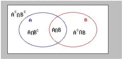 complement venn diagram venn diagrams