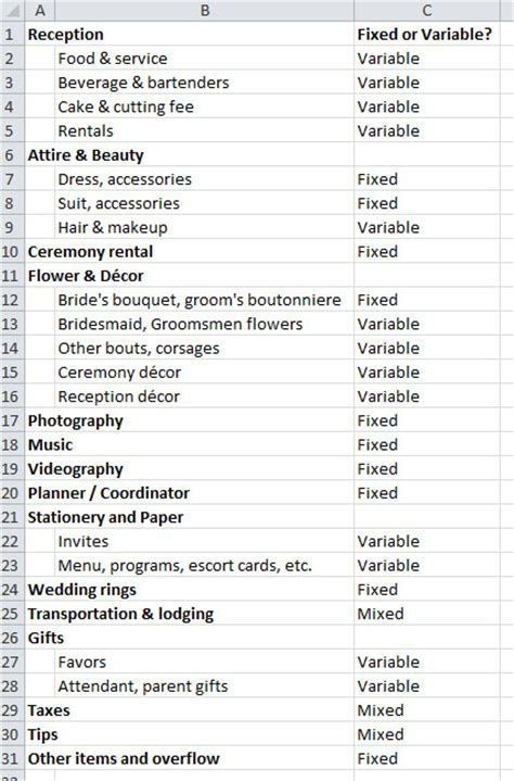 Mba Budget Template by Why Most Wedding Budget Tools Are Incorrect Wedding Mba