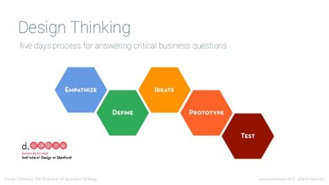 design thinking value the evolution of business strategy how to use design
