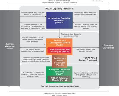 togaf architecture vision template togaf architecture vision template takeme pw