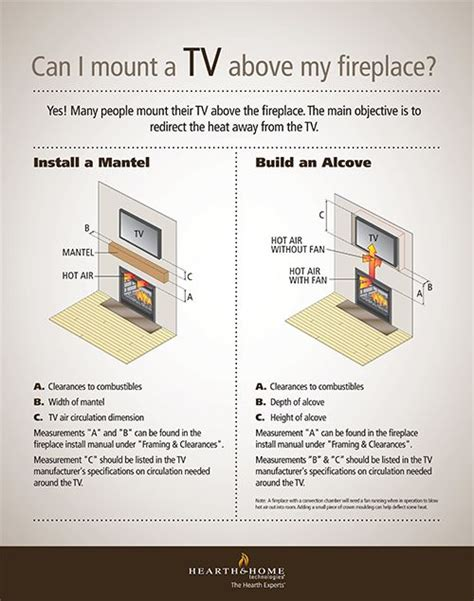 Can I Mount A Tv Above A Gas Fireplace 25 best ideas about tv fireplace on tv