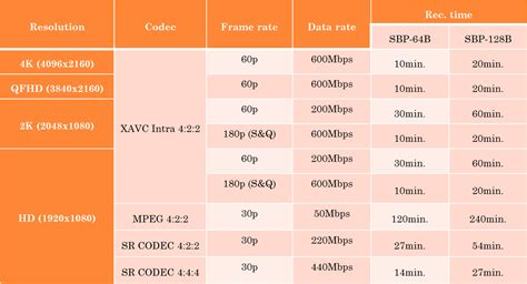 Ie Global Mba Acceptance Rate by La Figure Et Le Fond Le Codec Xavc Hd 2k 4k D 233 Bits Et