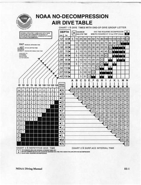 Us Navy Dive Tables by Free Software Noaa Diving Manual Torrent