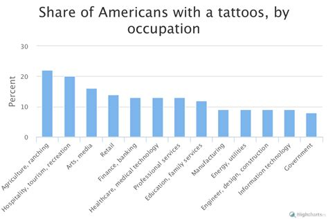 what percentage of people have tattoos united states of tattoos the of pop culture city