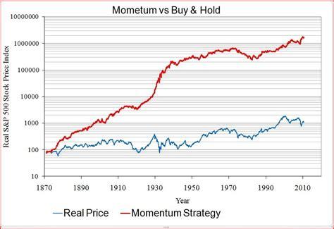 Dual Momentum Investing dual momentum investing pdf gamesae