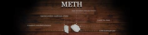 Meth Detox Information by And Addiction Information Signs Symptoms