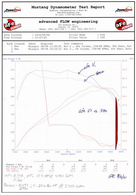 cold air intake n55 wiring diagrams repair wiring scheme