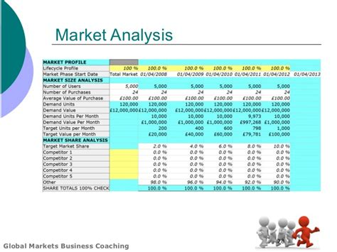 market analysis template business plan global markets business plan template