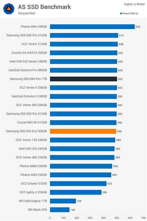 as ssd bench samsung ssd 850 evo 500gb review gt benchmarks as ssd