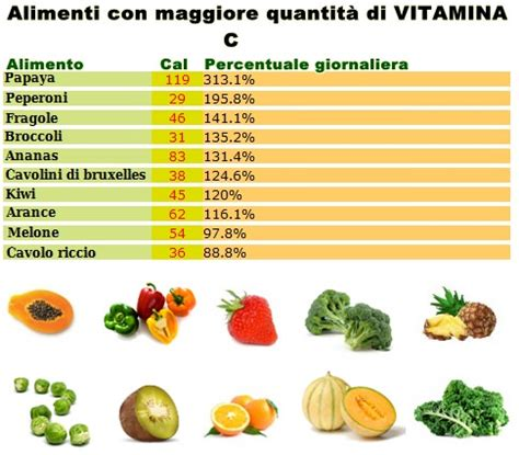 acido ascorbico alimenti vitamina c o acido ascorbico a cosa serve benefici e