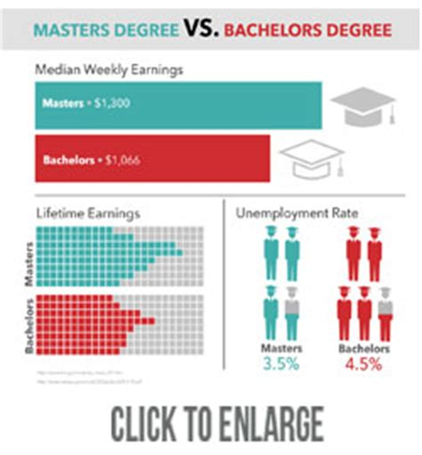 Bba Vs Mba Salaries by Is A Masters Degree Worth It Salary Outlook