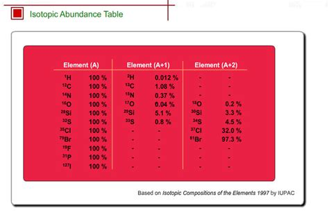 Isotope Table by Isotope Abundance Table Shimadzu Shimadzu Corporation