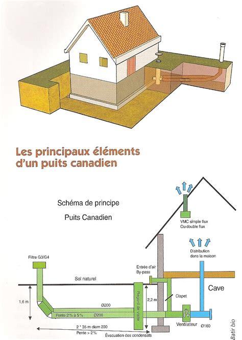 Puit Canadien Principe 5234 by Puit Canadien Principe Puit Canadien Et Puits Proven Al