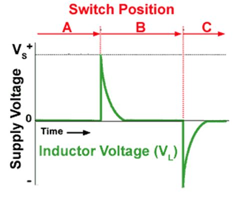 voltage drop across inductor in rl circuit inductors and resistors in dc circuits