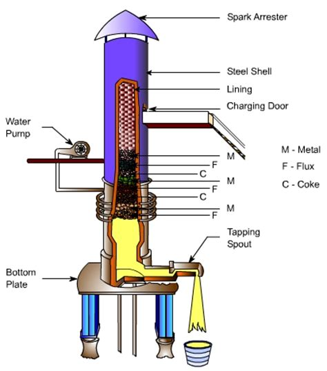Cupola Furnace Construction And Working cupola furnace construction and working pdf budurmarket