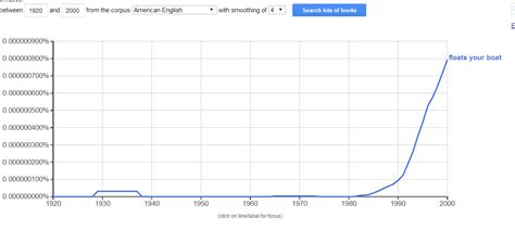 etymology origin of quot whatever floats your boat - Whatever Floats Your Boat Etymology