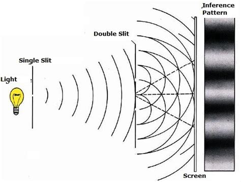 interference pattern theory what is the significance of the double slit experiment
