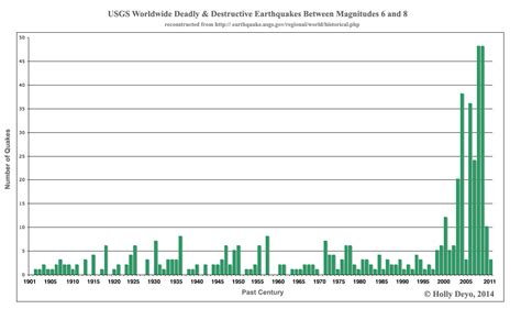 earthquake graph mass world volcanic deaths daily usgs earth quake