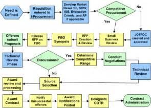 division of acquisition policy acquisition process