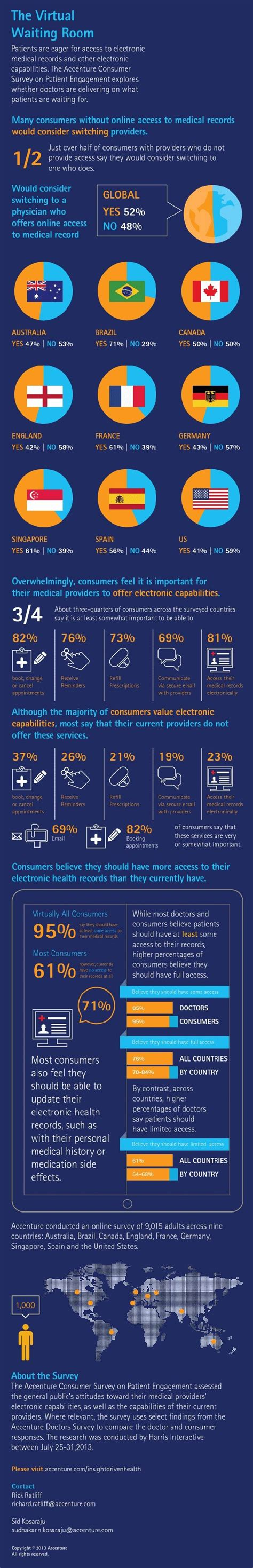 Consumer Survey - 26 best images about patient engagement the experience on pinterest the internet