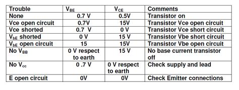 transistor lifier faults transistor lifier fault finding 28 images transistor fault 1 slideshow electronics circuit