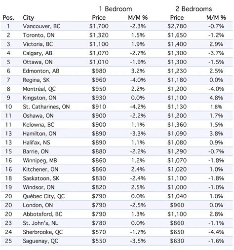lowest rent cities rental rates in canada are falling here are the cheapest