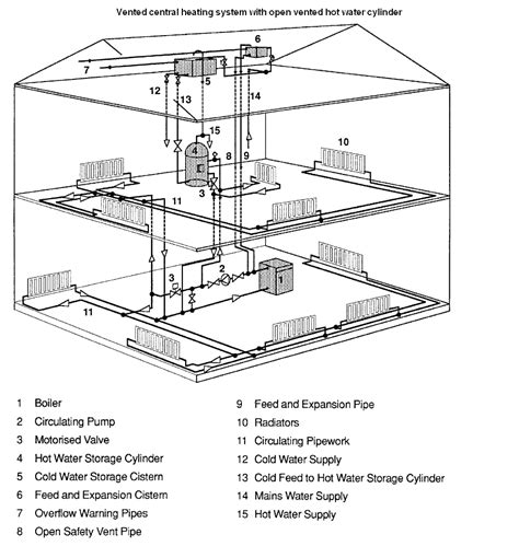 Economy House Plans by Hydronic Central Heating What It Is And How It Works