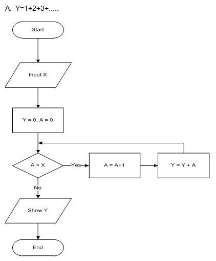 membuat flowchart java contoh flowchart dan program operasi aritmatik pada java