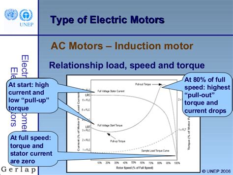 induction motor pull out torque induction motor pull out torque 28 images induction motor review ppt induction motors