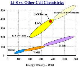Electric Vehicle Battery Energy Density Advances In Research Of Electric Car Batteries Presented