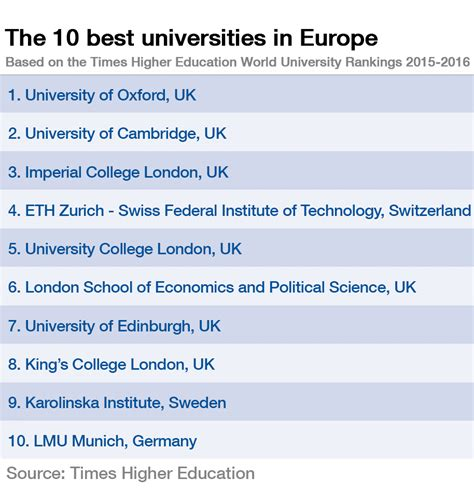 best european universities these are the top 10 universities in europe world