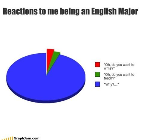 English Major Meme - 56 best images about english major on pinterest jokes