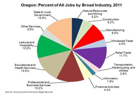 oregons jobs   government health care  category oregon business report