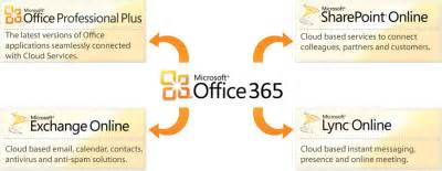 Office 365 Parts Free Office 365 Roadshow Events Are Coming To America