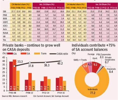 casa in banking casa growth hdfc bank clear leader icici bank claws its