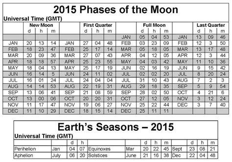 2015 Moon Calendar Moon Calendar January 2015 New Calendar Template Site