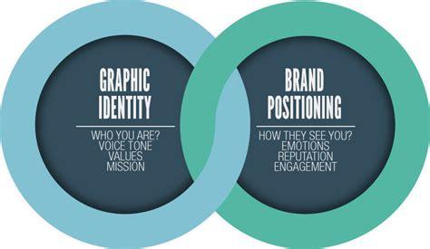 graphic design definition of value branding corporate identities idea r