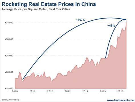 real estate house prices china s orgasmic real estate bubble economy and markets
