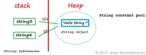 What Of String Do You Use For String - how to use string stringbuilder and stringbuffer java