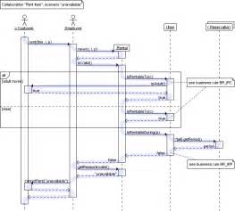 Sequence diagrams uml get domain pictures getdomainvids com