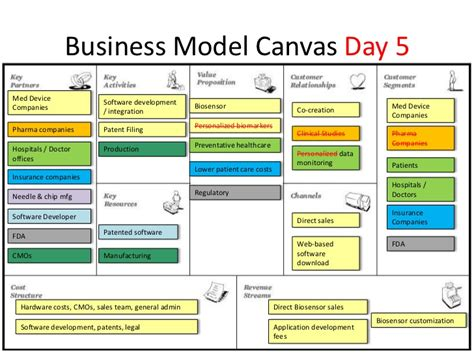 Software Business Model Canvas