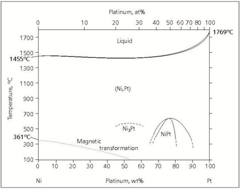 aluminum nickel phase diagram ph nickel phase diagram blood diagram elsavadorla