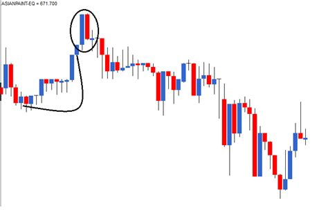 candlestick pattern for intraday multiple candlestick patterns part 1 varsity by zerodha
