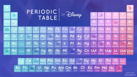 Periodic Table Of by The Disney Periodic Table Clever Hook Or Abomination 187 Chemistry