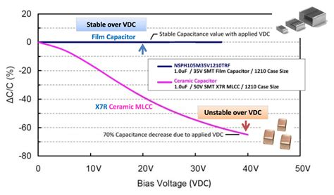 capacitor dc bias voltage capacitor dc bias voltage 28 images transistor lifier configuration bjt common emitter