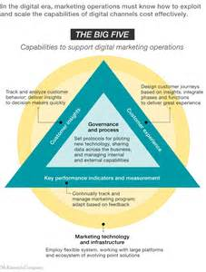 System Landscape Optimization Definition How Digital Marketing Operations Can Transform Business